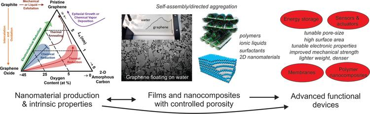 Nanomaterial production and intrinsic properties to films and nanocomposites with controlled porosity to advanced functional devices