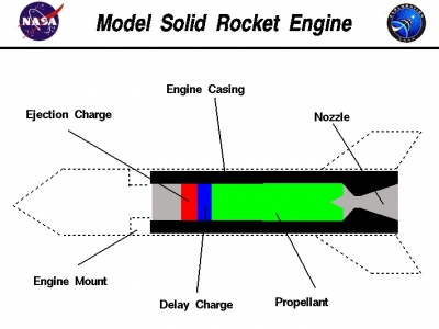 Model Solid Rocket Engine