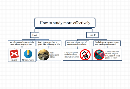 mind map of how to study more effectively