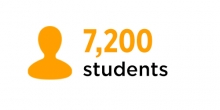 graphic showing 7,200 students in Arts