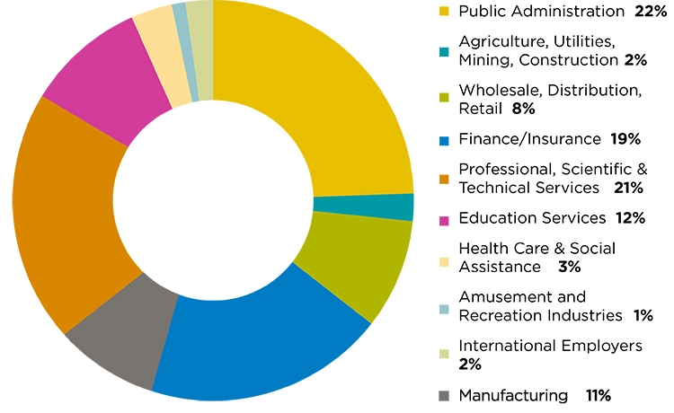 Public Administration 22%, Agriculture, Utilities, Mining, Construction 2%, Wholesale, Distribution, Retail 8%, Finance and Insurance, 19%, Professional, Scientific and Technical Services 21%, Education Services 12%, Health Care and Social Assistance 3%, Amusement and Recreation Industries 1%, International Employers 2%, Manufacturing 11%