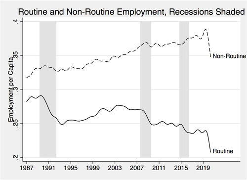 Graph showing increase in non-routine jobs and decrease of routine jobs over time
