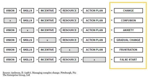Ambrose model of change