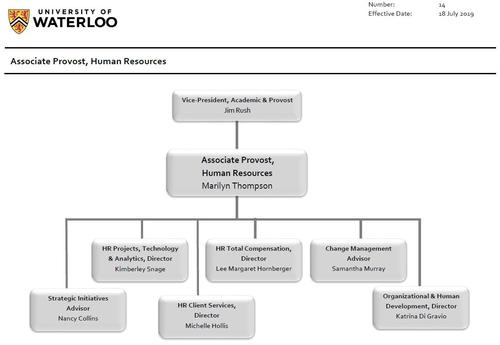 Associate Provost Human Resources Organizational Chart