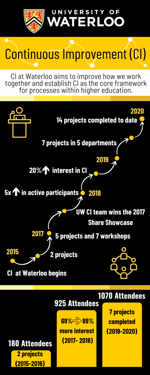 Journey map of Continous Improvement at the university of waterloo