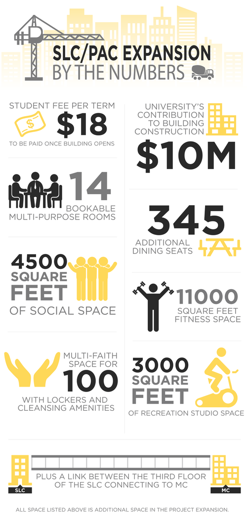 SLC/PAC Expansion by the Numbers - Infographic. Includes icon-type illustrations of a crane and construction trucks. Student fee per term $18 to be paid once building opens, University contribution=$10M, 14 bookable multi-purpose rooms, 345 additional dining seats,4500 Square feet of social space, 11000 square feet of fitness space, Multi-faith space for 100 with lockers and cleansing amenities, 3000 square feet of recreation studio space