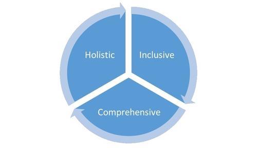 Pie graph - holistic/inclusive/comprehensive