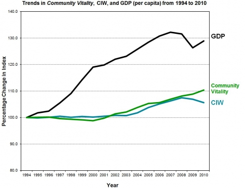 A line graph of the Community Vitality showing in order from greatest value - GDP, Community Vitality and CIW.
