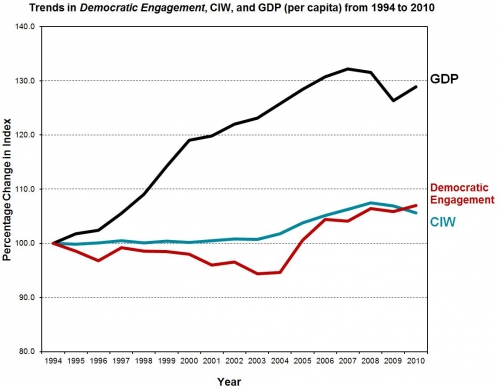 A line graph of the Democratic Engagement showing in order from greatest value - GDP, Democratic Engagement and CIW.