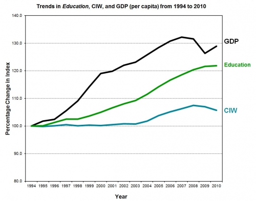 A line graph of the Education showing in order from greatest value - GDP, Education and CIW.