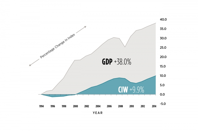 Graph of trends in CIW and GDP. Details in data table following graph