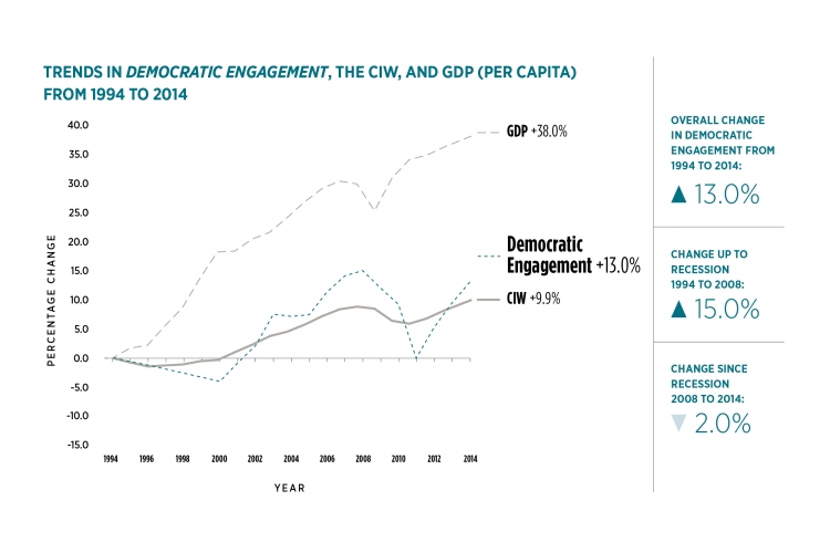 Graph of trends in Democratic Engagement. Details in data table following the graph