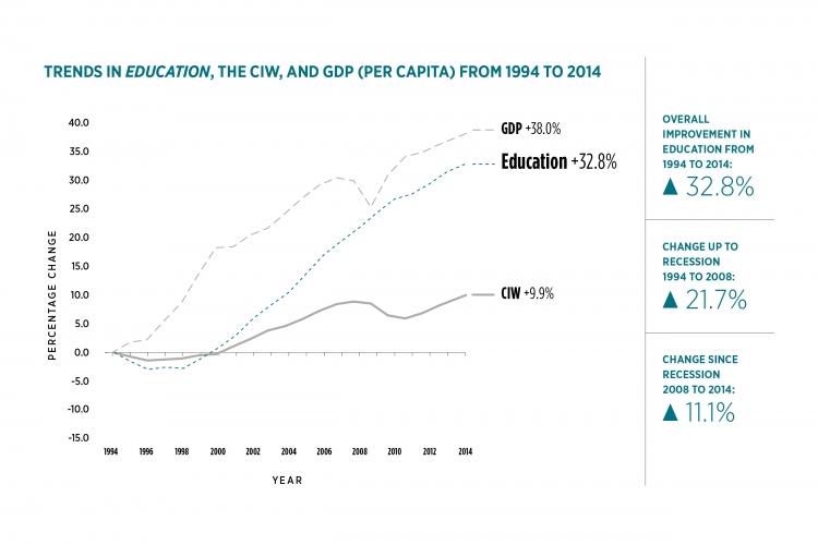 Education trends line graph
