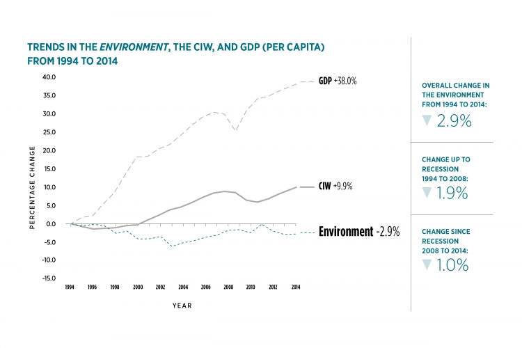 Graph of trends in Environment. Details in data table following graph