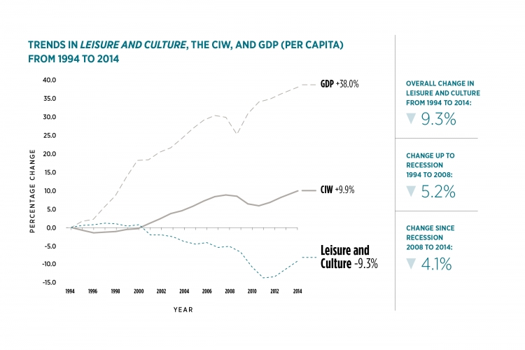 Graph of trends in Leisure and Culture. Details in data table following graph