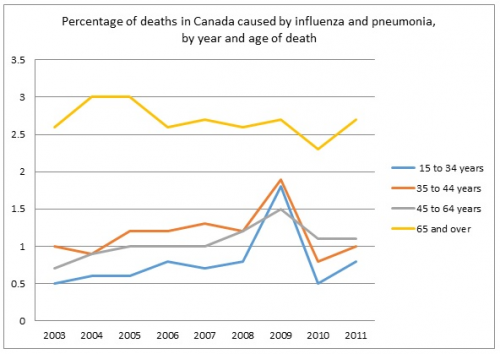 Percentage of deaths in Canada caused by influenza and pneumonia, by year and age of death