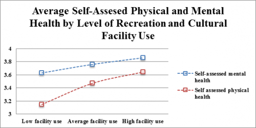 Average Self-Assesed Physical and Mental Health by Level of Recreation and Cultural Facility Use