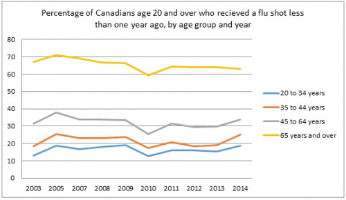 Percentage of Canadians age 20 and over who recieved a flu shot less than one year ago, by age group and year