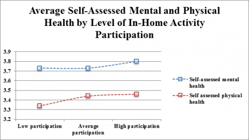 Average Self-Assessed Mental and Physical Health by Level of In-Home Activity Participation