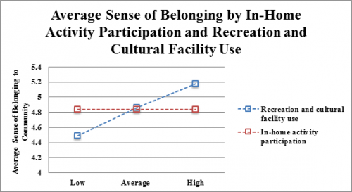 Average Sense of Belonging by In-Home Activity Participation and Recreation and Cultural Facility Use