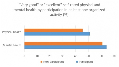 """Very good"" or ""excellent"" self-rated physical and mental health by participation in at least one organized activity (%)"