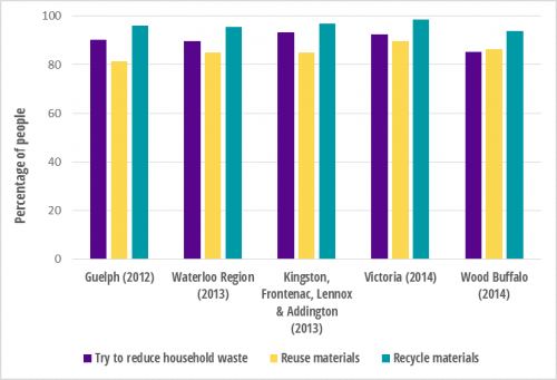 Percentage of Community Wellbeing Survey respondents who regularly reduce, reuse, and recycle materials