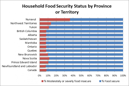 Household food security status by province or territory