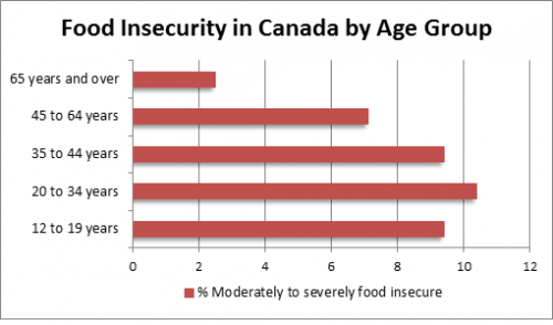 Food insecurity in Canada by age group