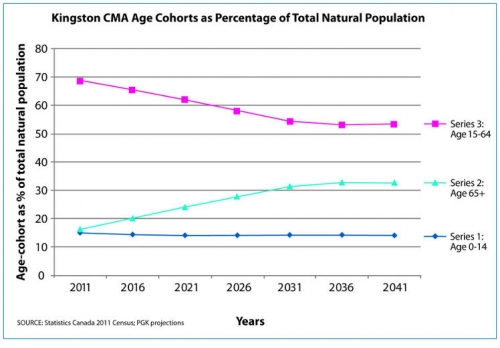 line graph dividing natural population into three age groups