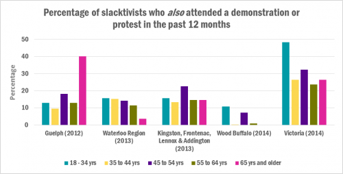 chart of Percentage of slacktivists who also attended a demonstration or protest in the past 12 months