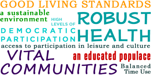 Word cloud definition of wellbeing- vital communities, robust health, democratic participation, access to leisure and culture, good living standards, a sustainable environment, balanced time use, and an educated populace.