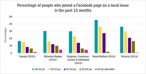 chart of percentage of people who joined a facebook group on a local issue by age and community