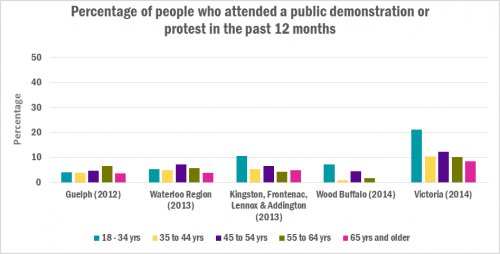 chart of perecentage of people who participated in a public demontration or protest by age group and community