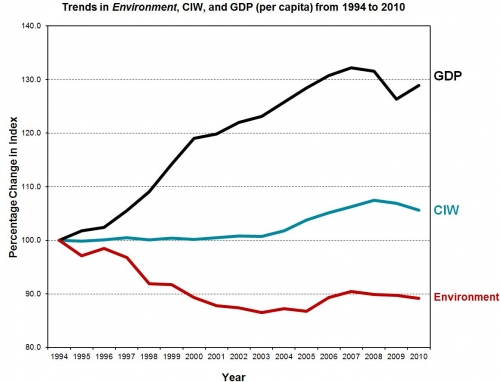 A line graph of the Environment showing in order from greatest value - GDP, CIW and Environment.
