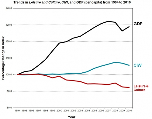 A line graph of the Leisure & Culture showing in order from greatest value - GDP, CIW and Leisure & Culture.