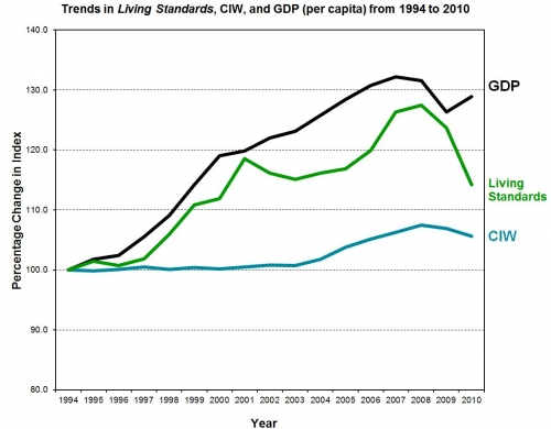 A line graph of the Living Standards showing in order from greatest value - GDP, Living Standards and CIW.