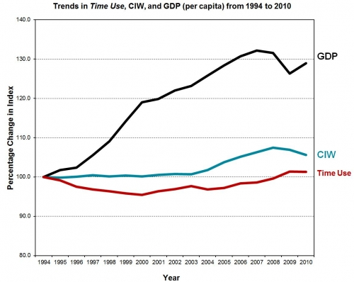 Trends in Time Use, Community Index of Wellbeing and GDP (per capita) from 1994 to 2010