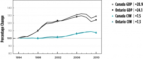 Graph showing GDP for Canada and Ontario vs CIW for Canada and Ontario