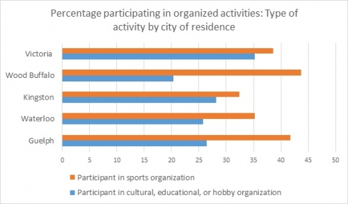 Type of activity by city of residence