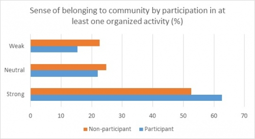 Sense of belonging to community by participation in at least one organized activity (%)