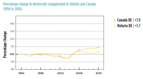 chart showing Ontario and Canada levels of democratic engagement 1994 to 2010