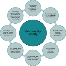 An image of the indicators considered in the Community Vitality.
