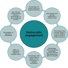 An image of the indicators considered in the Democratic Engagement domain.