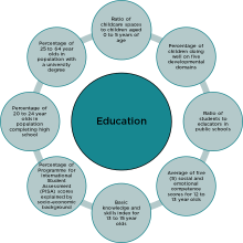 An image of the indicators considered in the Education domain.