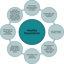 An image of the indicators considered in the Healthy Populations domain.