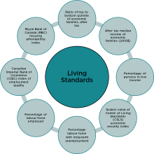 An image of the indicators considered in the Living Standards domain.