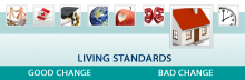 The infographic for Living Standards domain.