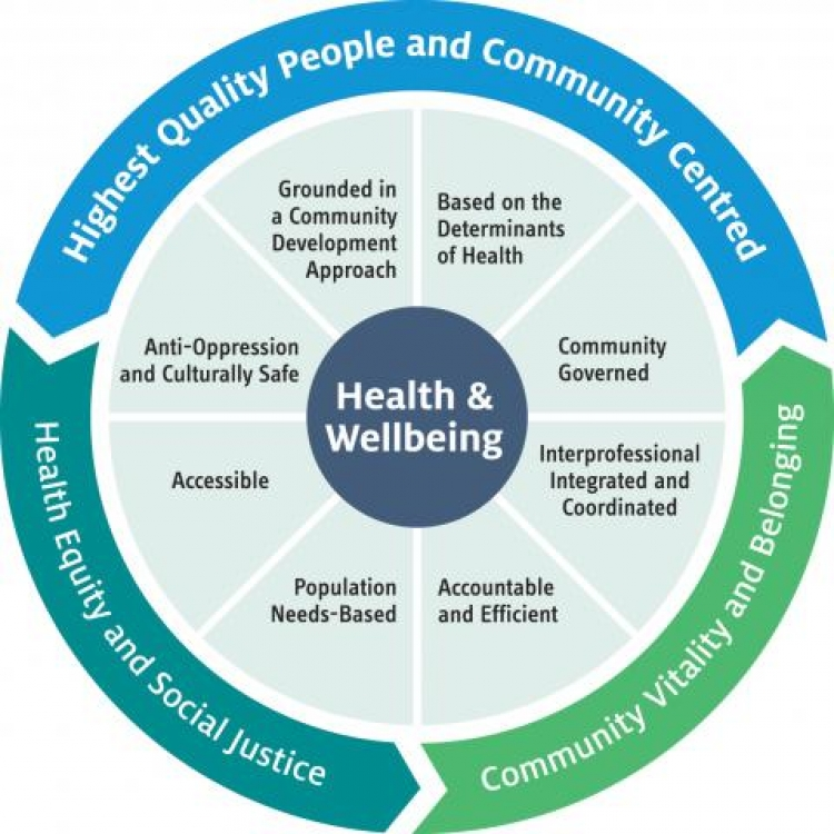 AOHC model for health and wellbeing