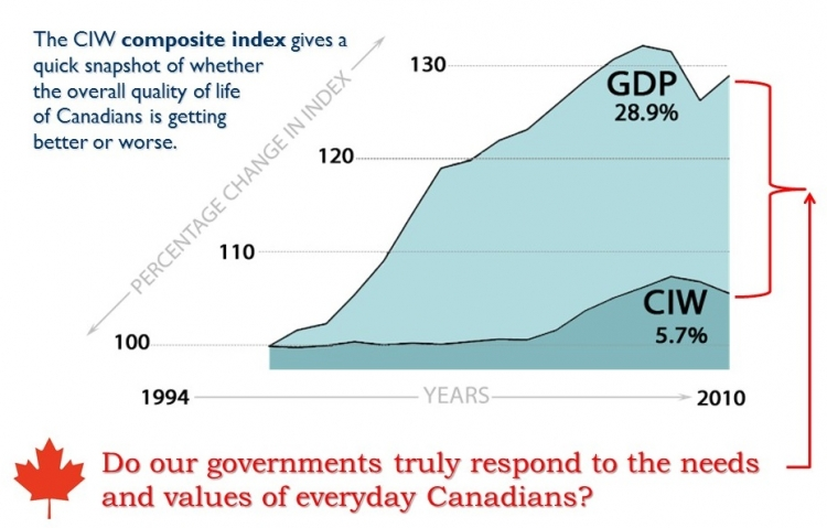 Line graph showing GDP versus CIW values