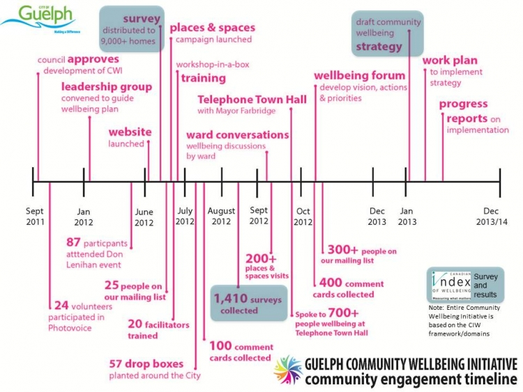 Guelph community wellbeing initiative timeline